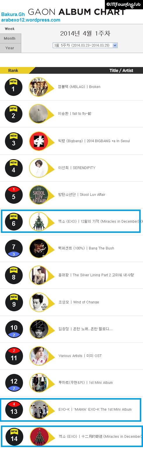 Gaon Chart EXO Mars