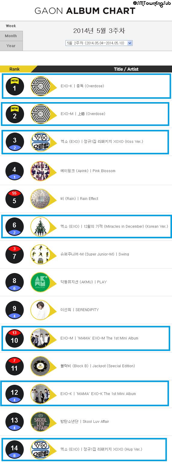 Gaon Chart May-1